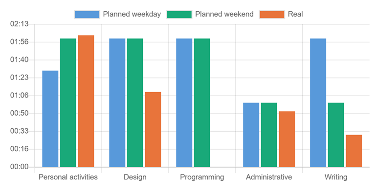 bar chart showing planned vs real time
